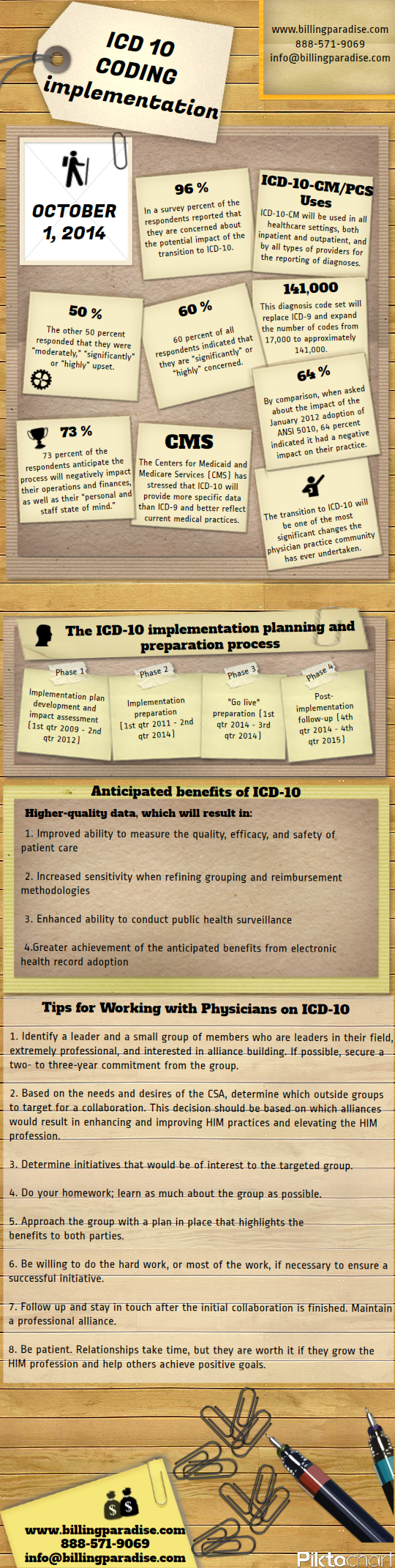 Tutorial How To Code An Inpatient Record Welcome Assigning Icd 10 Cm And Pcs Codes Diagnoses Procedures For Inp