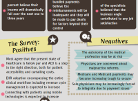 Deloitte 2013 Survey Throws Light on Physician Beliefs- INFOGRAPHICS