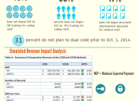 4 Crucial Areas to Focus On During ICD-10 Transition- INFOGRAPHICS