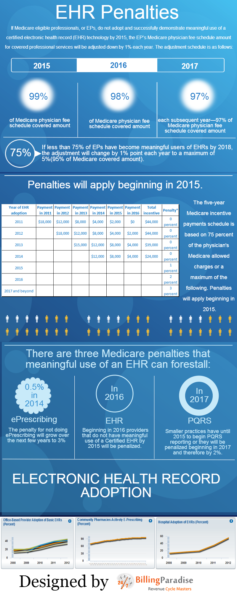 EMR-penalties