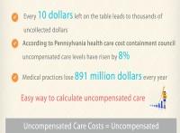 Medical Practice Revenue Cycle Management