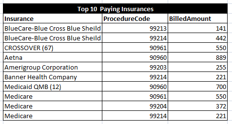 Top 10 Paying Insurance