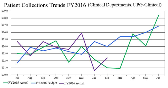 Patient Collection trends