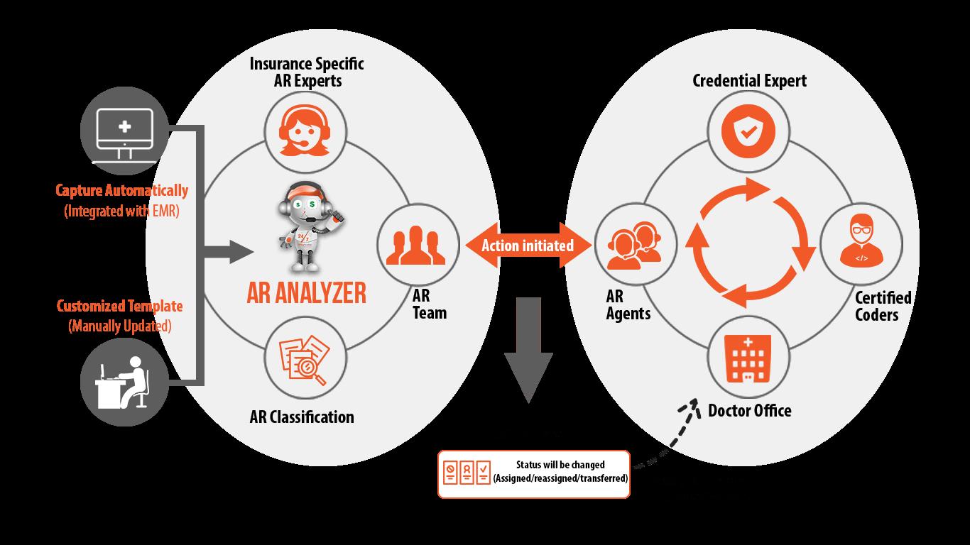 ar analyzer workflow