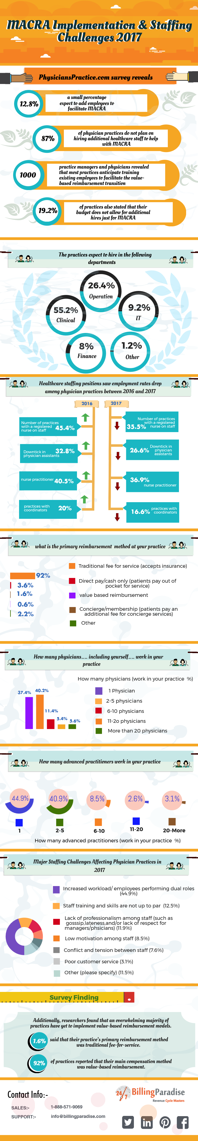 in-house billing vs outsource