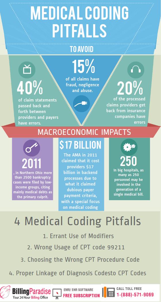medical coding errors