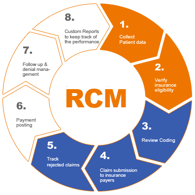 revenue cycle management solutions